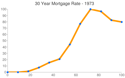 Virginia Mortgage Rates